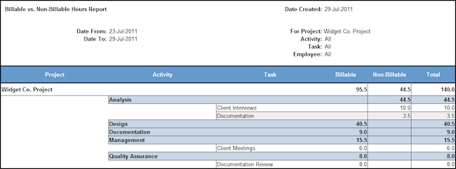 billable vs. non-billable report, showing only hours billed