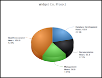 Print-ready charts for time series, pie chart, project work breakdown