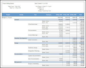A billing summary created from effort hours and designated rates
