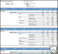 Task summary generated from timesheet records